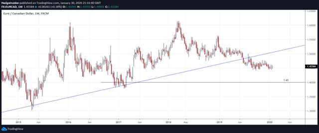 EUR/CAD Bearish View to 1.40 (Weekly Candlesticks)