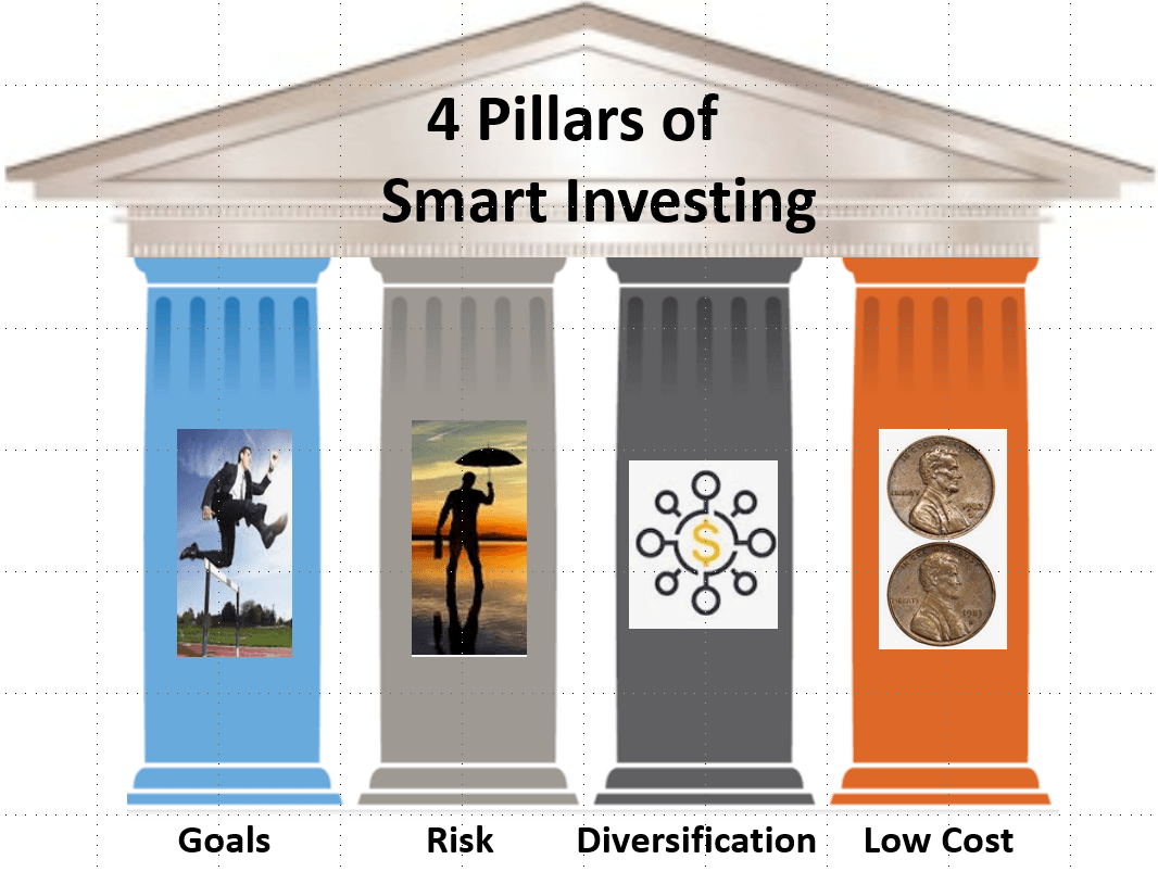 Four Pillars Of Smart Investing: Game-Changing Tools That Prevent Stupid Mistakes | Seeking Alpha
