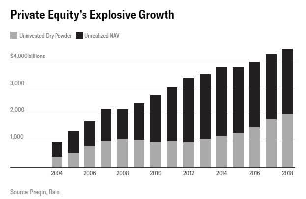 This image has an empty alt attribute; its file name is private-equity-growth.jpg