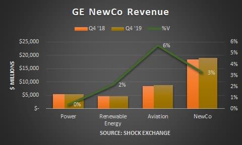 Q4 2019 General Electric NewCo revenue