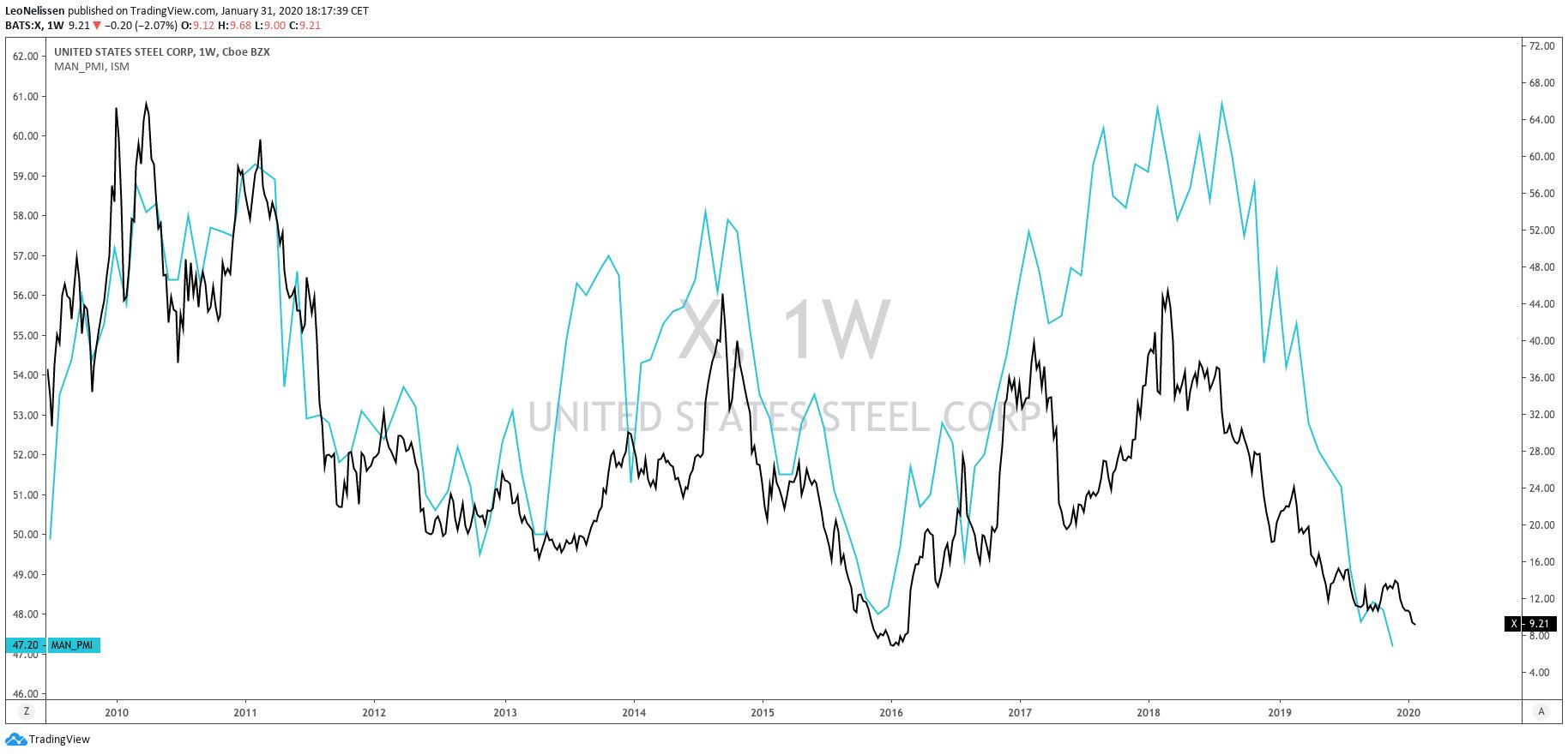 us steel investor relations