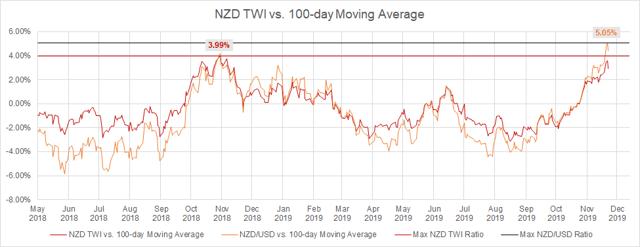 NZD/USD vs. TWI and USD