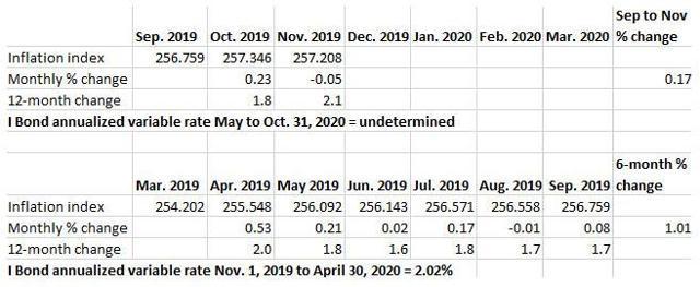 I Bond inflation tracking