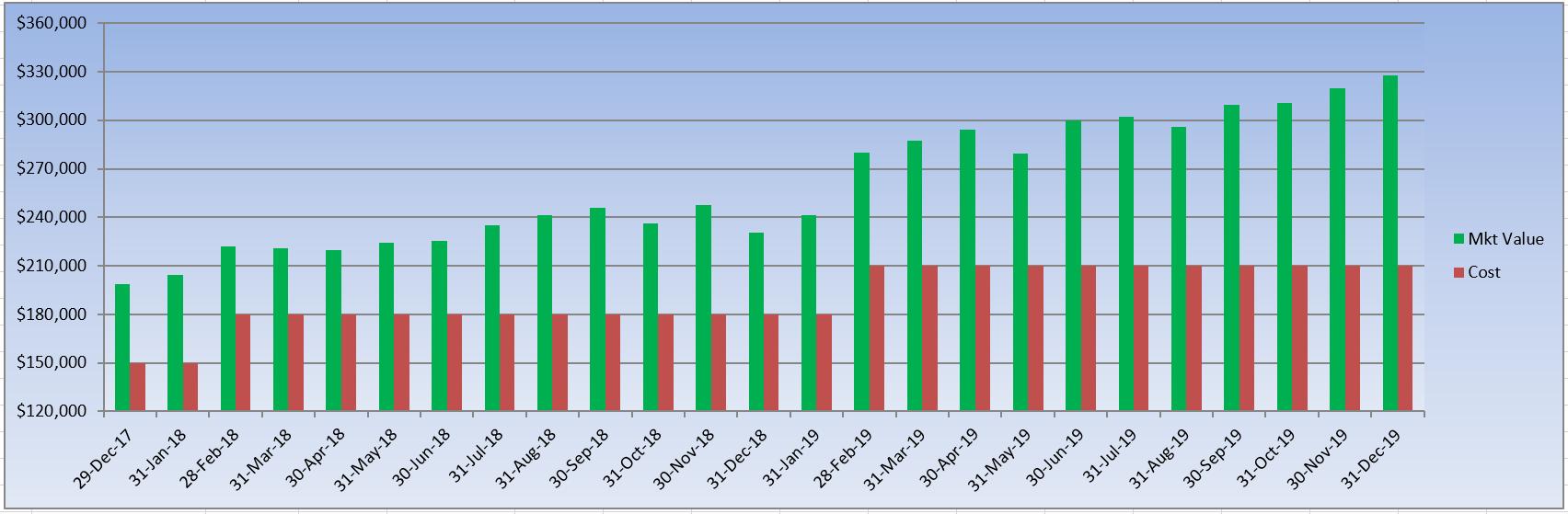 The 4% Passive DGI Core Portfolio: The Year-End Review   Seeking Alpha
