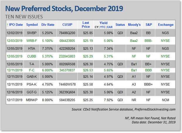 New Preferred Stock Ipos December 2019 Seeking Alpha