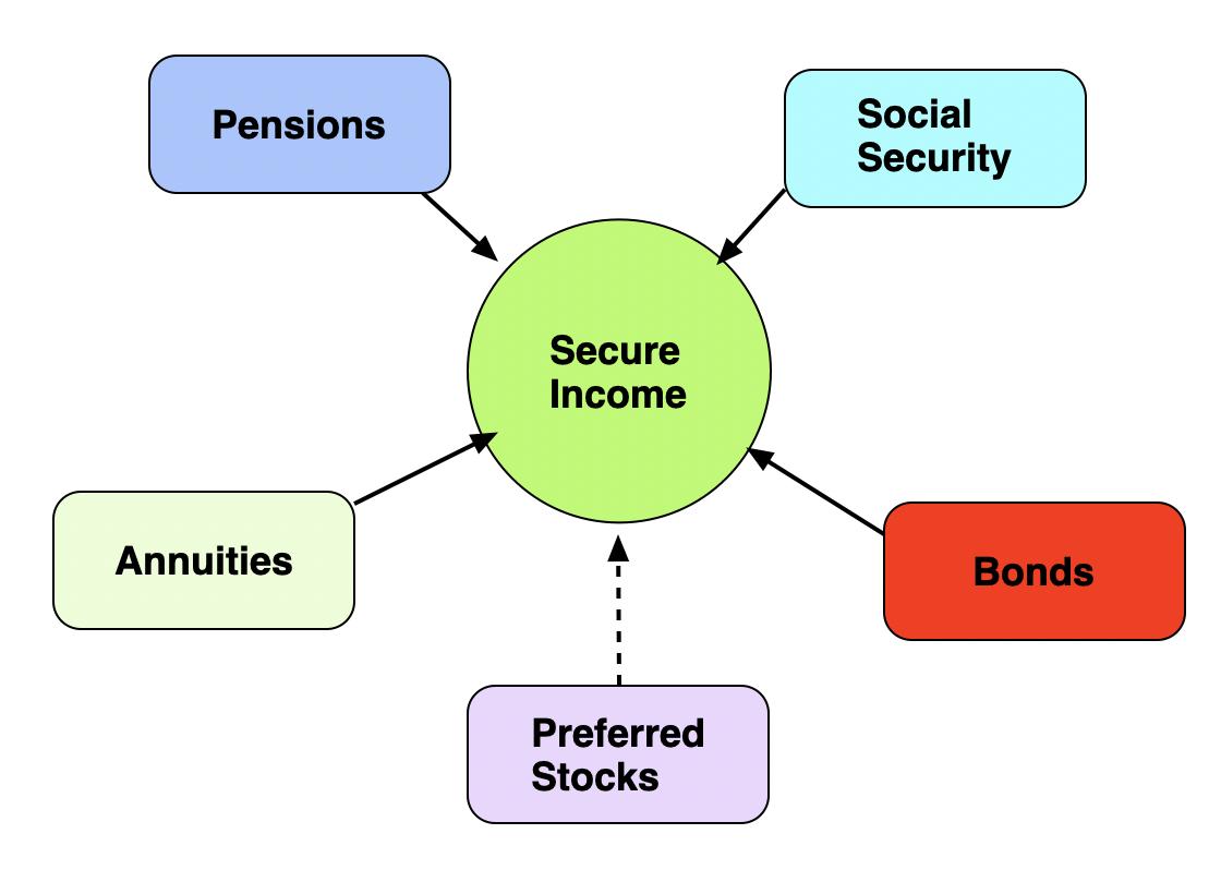 Context For The RPD Retirement Portfolio | Seeking Alpha