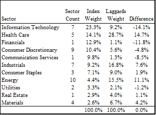 Laggards list by sector