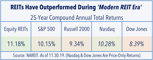 reit performance over time