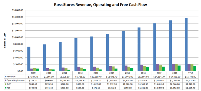 Ross Stores (<a href='https://seekingalpha.com/symbol/ROST' title='Ross Stores, Inc.'>ROST</a>) Revenue Operating and Free Cash Flow
