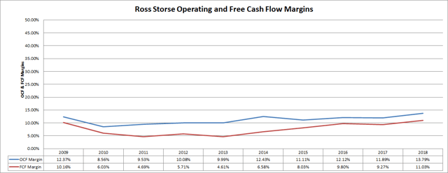Ross Stores (<a href='https://seekingalpha.com/symbol/ROST' title='Ross Stores, Inc.'>ROST</a>) Cash Flow Margins