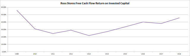 Ross Stores (<a href='https://seekingalpha.com/symbol/ROST' title='Ross Stores, Inc.'>ROST</a>) Free Cash Flow Return on Invested Capital