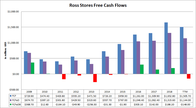Ross Stores (<a href='https://seekingalpha.com/symbol/ROST' title='Ross Stores, Inc.'>ROST</a>) Free Cash Flows