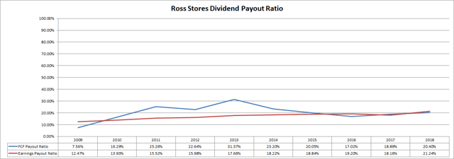 Ross Stores (<a href='https://seekingalpha.com/symbol/ROST' title='Ross Stores, Inc.'>ROST</a>) Dividend Payout Ratios