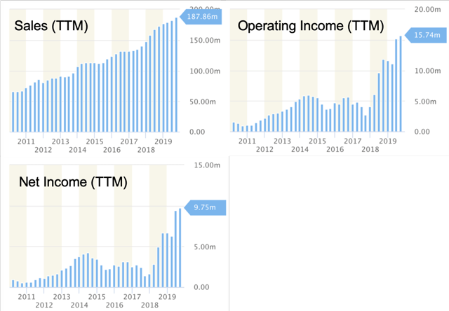 Sales, Operating Income, Earnings (NYSE:<a href='https://seekingalpha.com/symbol/TTM' title='Tata Motors Limited'>TTM</a>) - charts provided by StockRow