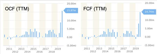 Operating and Free Cash Flow (<a href='https://seekingalpha.com/symbol/TTM' title='Tata Motors Limited'>TTM</a>) - charts provided by StockRow