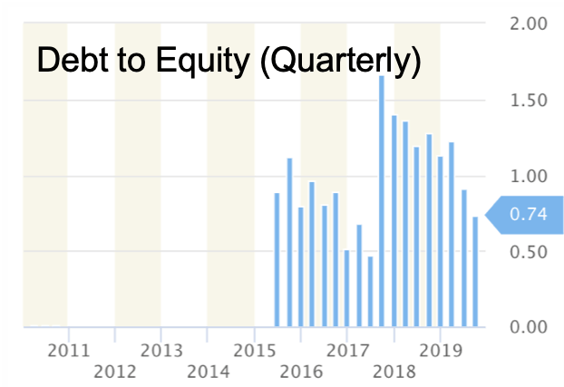 Debt to Equity (Quarterly) - chart provided by StockRow