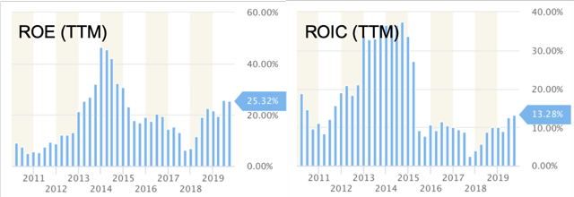ROE and ROIC (<a href='https://seekingalpha.com/symbol/TTM' title='Tata Motors Limited'>TTM</a>) - charts provided by StockRow