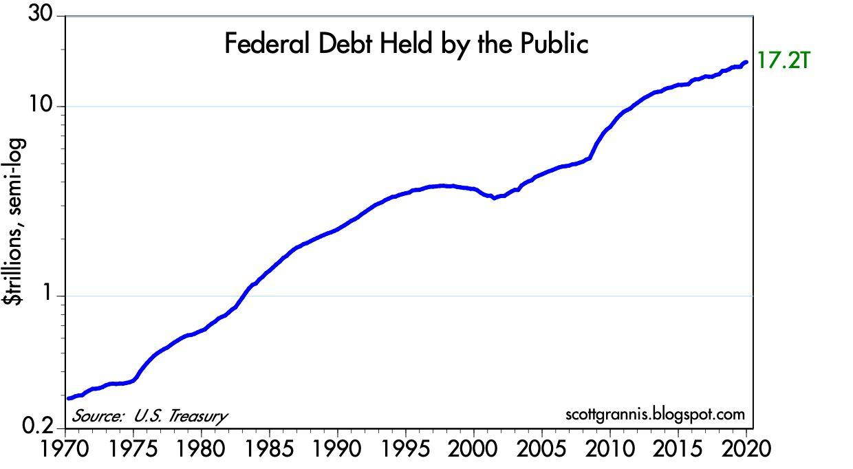 Federal Debt Is Not A Threat To The Economy | Seeking Alpha