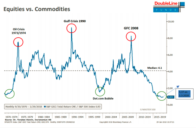commodity vs S&P 500 cycle chart