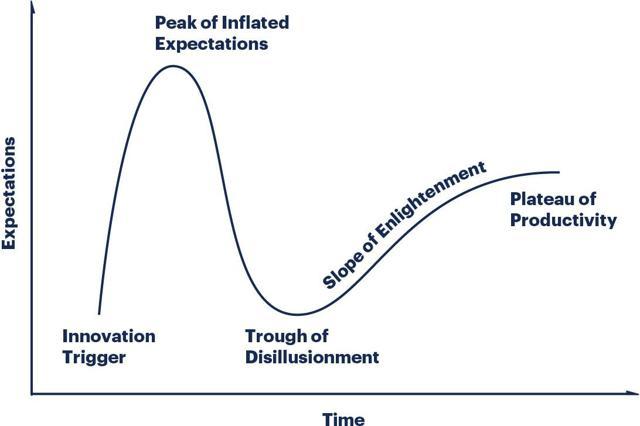Tech Hype Cycle