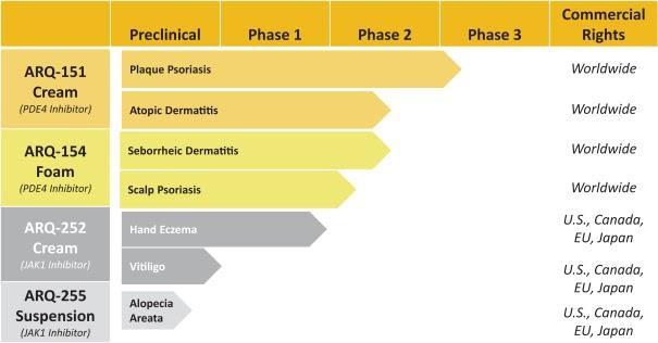 Arcutis Biotherapeutics Starts U.S. IPO Process - Arcutis Biotherapeutics (Pending:ARQT) | Seeking Alpha