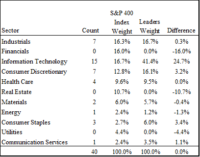 Sector distribution of mid-cap leaders in 2019