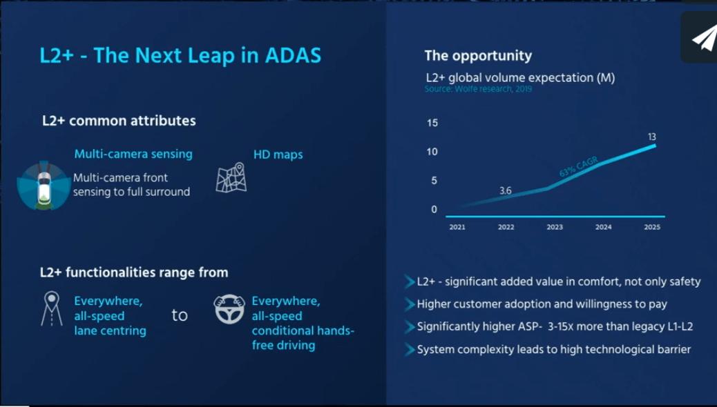 Mobileye Could Quintuple Revenue By 2023 - Intel Corporation (NASDAQ:INTC) | Seeking Alpha