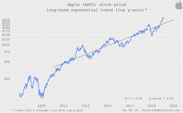 Apple long term trend