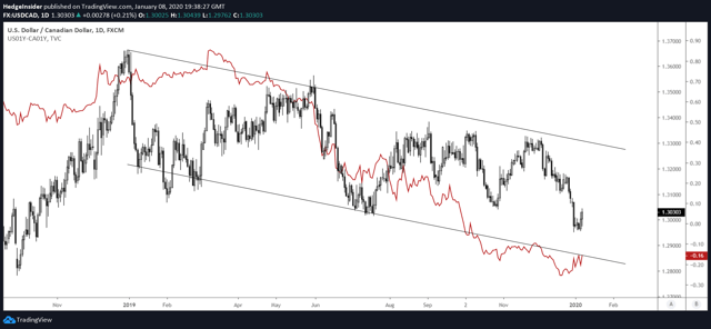 USD/CAD vs. One-year Interest Rate Differential