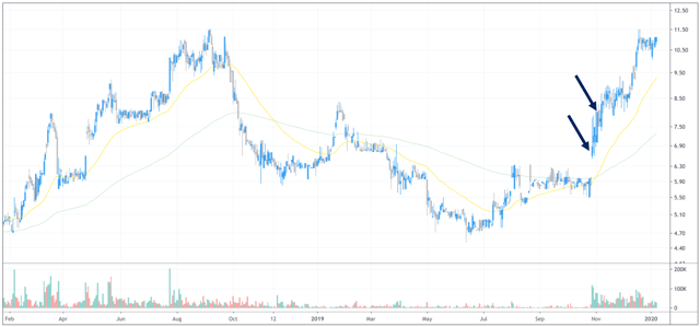 Price Action - chart provided by TradingView