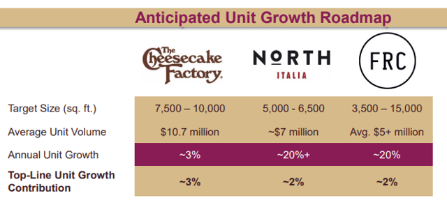 Cheesecake Factory Growth