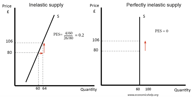 Image result for inelastic supply curve graph