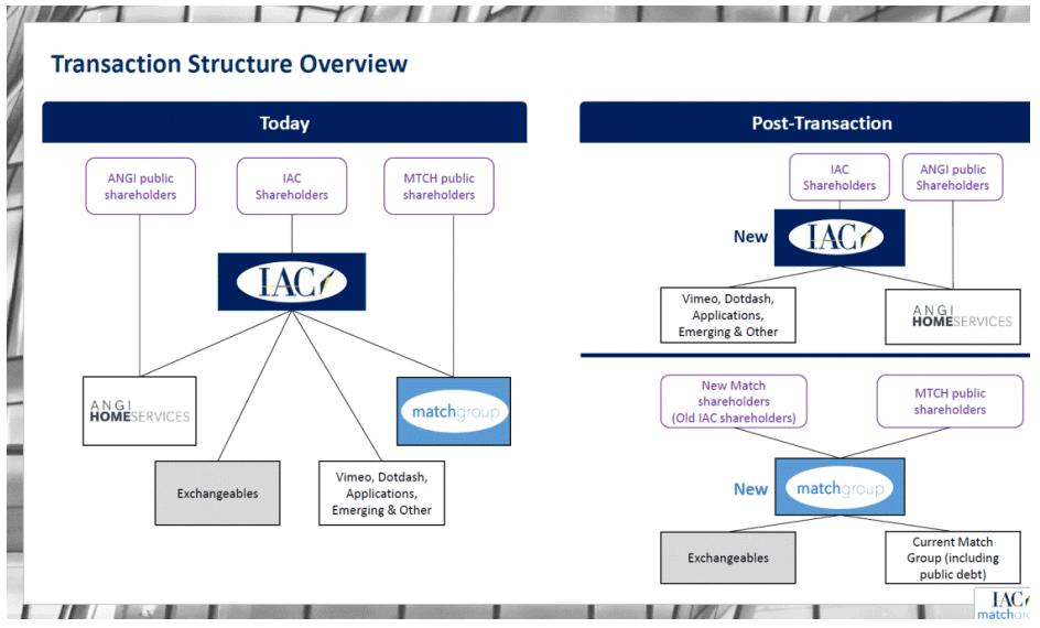 IAC: Value To Be Unlocked After Spinoff - IAC/InterActiveCorp (NASDAQ:IAC) | Seeking Alpha