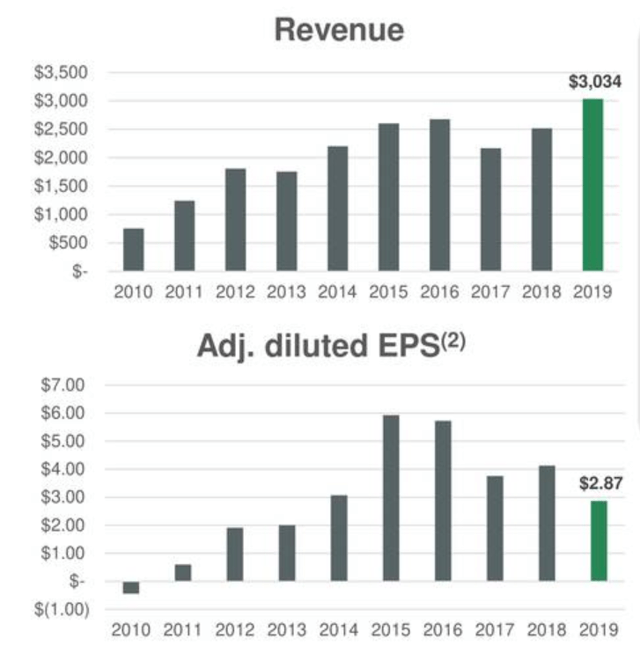 Greenbrier COS revenues and EPS by year