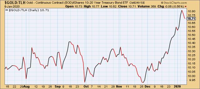 Gold vs. iShares 10-20 Year Treasury Bond ETF