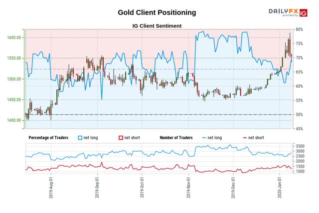 Gold Long/Short Client Positioning