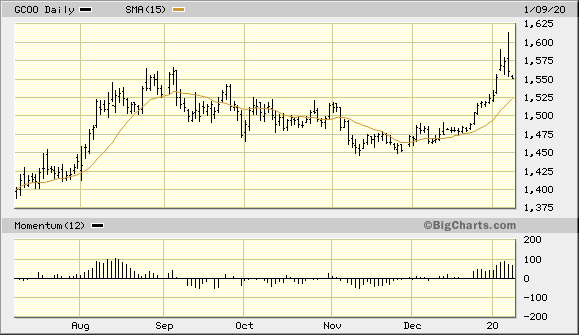 Gold Continuous Contract
