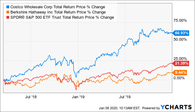 Tracking How Far They Fell: Q4 2019 Edition | Seeking Alpha