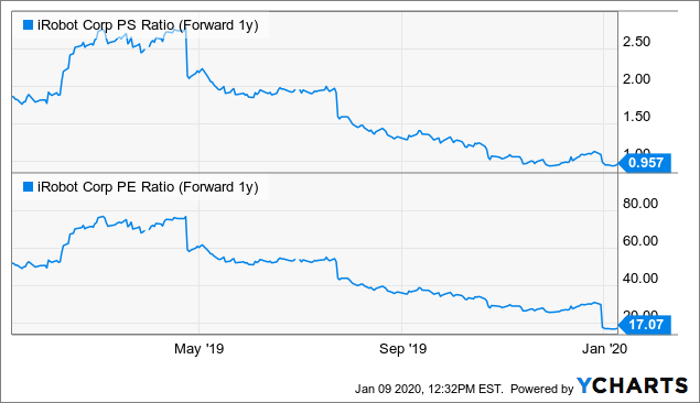 iRobot: A Buy Into Earnings As The Market Is Too Bearish - iRobot Corporation (NASDAQ:IRBT) | Seeking Alpha