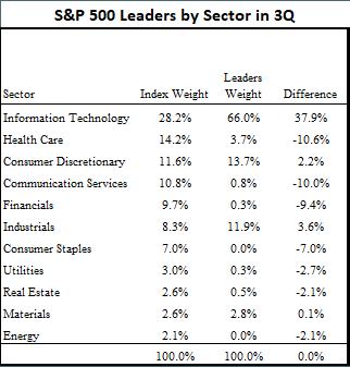 Sector breakdown of leaders list in 3Q