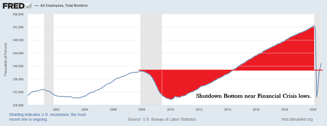 Wiping out job gains