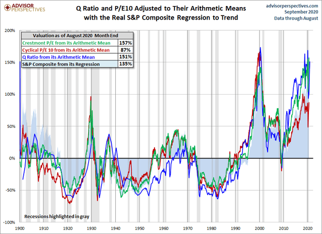Valuations