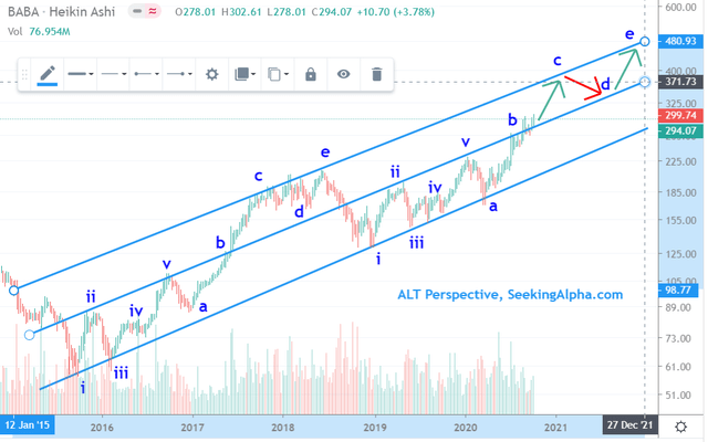 Alibaba share price chart (not elliott wave theory but there