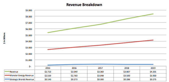 Monster Beverage Revenue Breakdown