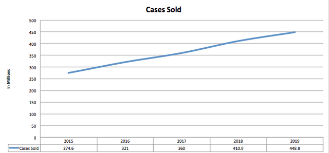 Monster Beverage Demand Per Case
