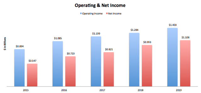 Monster Beverages Operating Income & Net Income