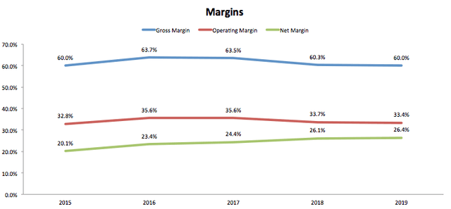 Monster Beverage Financial Margins