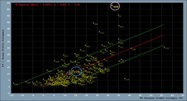 Scatter plot of fundamentals for 170+ digital transformation stocks
