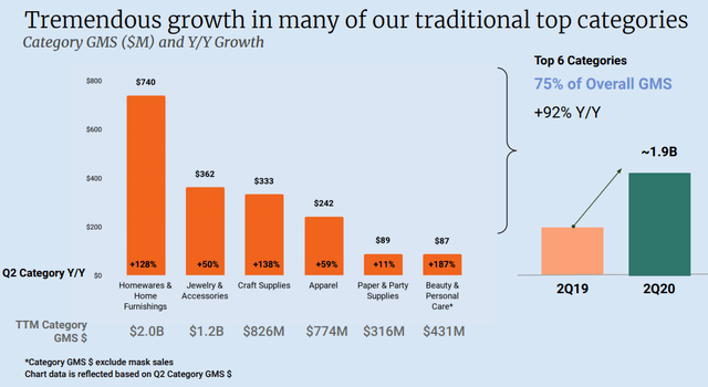 Statistics summary of Etsy top category growth