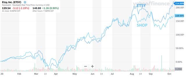 Etsy stock chart and comparison to Shopify